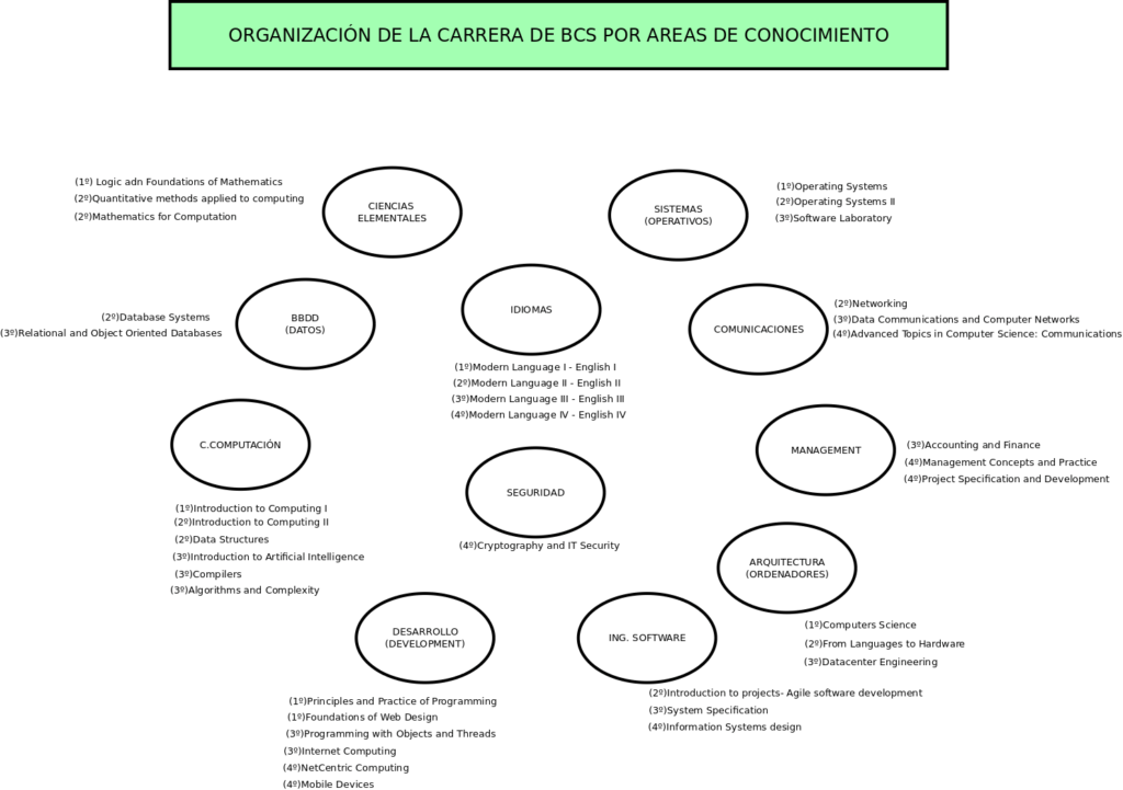 Departamentos_BSC_con_asignaturas_V2
