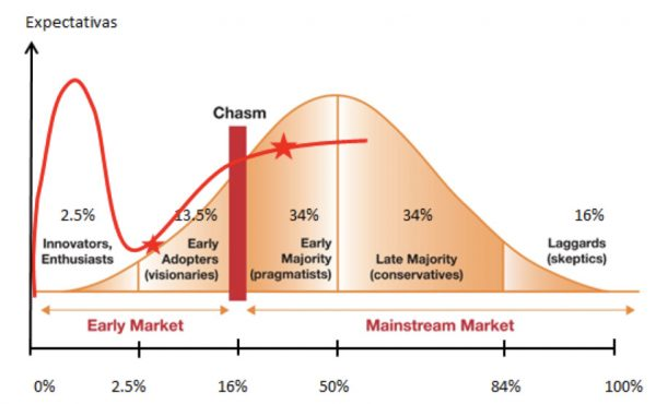 CESTE. Combinación del ciclo de sobre-expectación de Gartner con la Curva S de Everett Rogers
