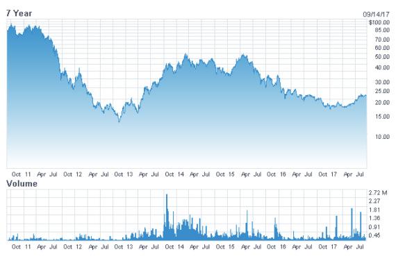 CESTE. NASDAQ Evolución Cotizaciones